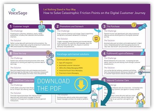 digital customer journey template