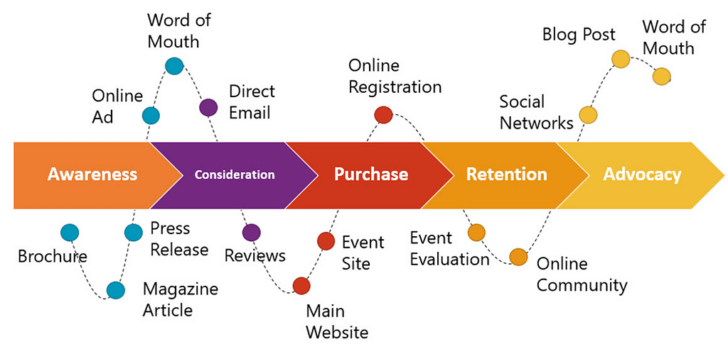 ecommerce customer journey