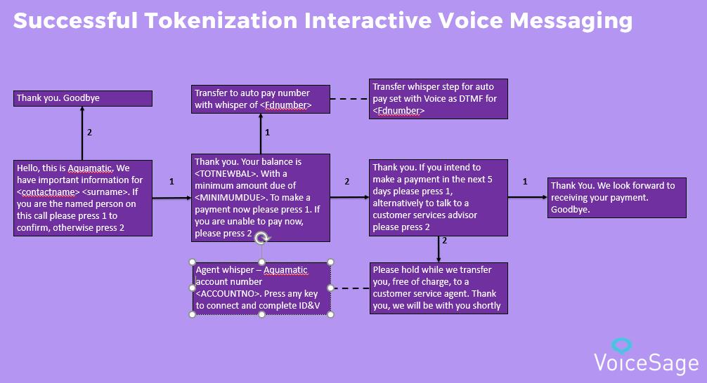 call flow optimization voicesage diagram