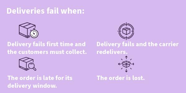 sms logistics solution