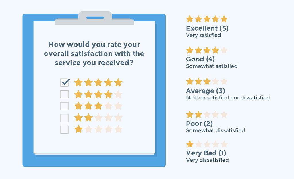 CSAT Customer Survey