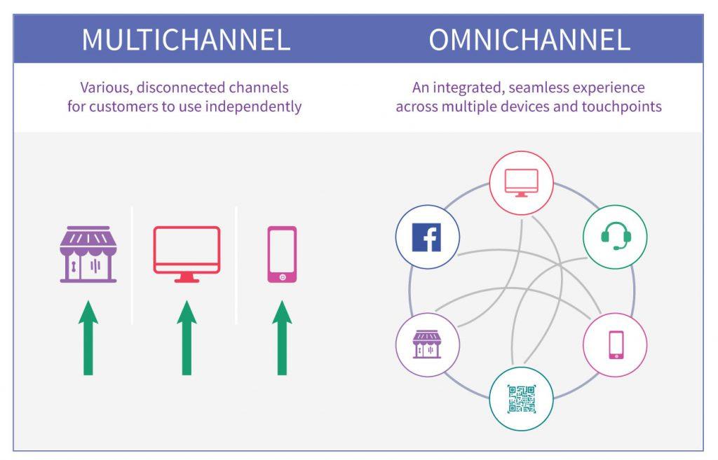 omnichannel and multichannel marketing