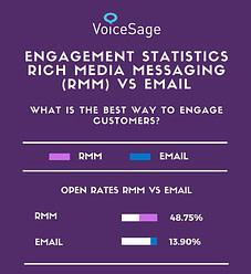 customer engagement statistics voicesage