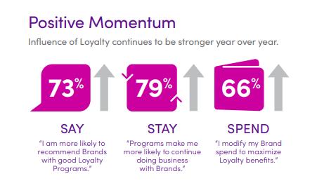 Loyalty Marketing Positive Momentum