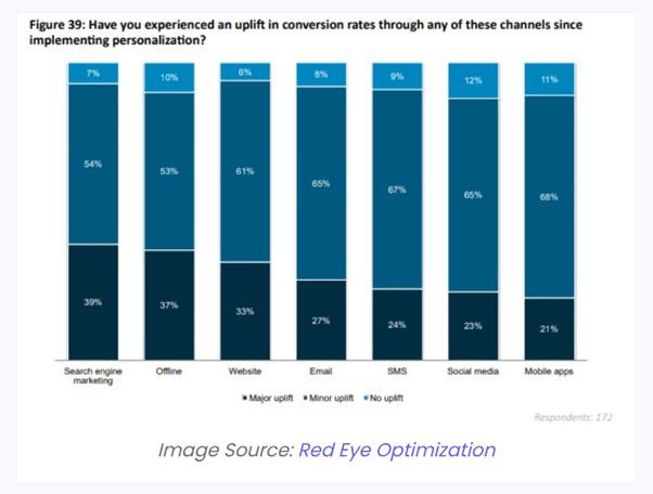 hyper-personalization conversion rates