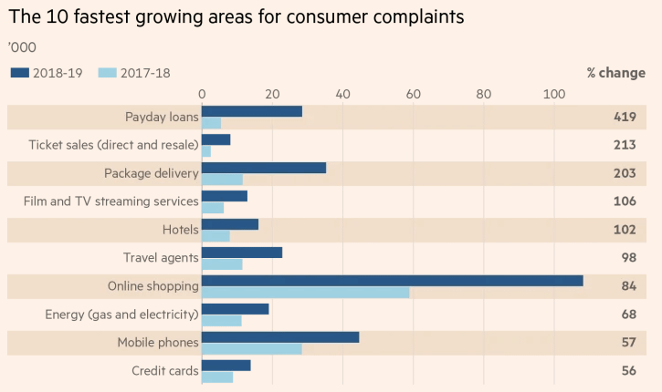retail mobile marketing complaints