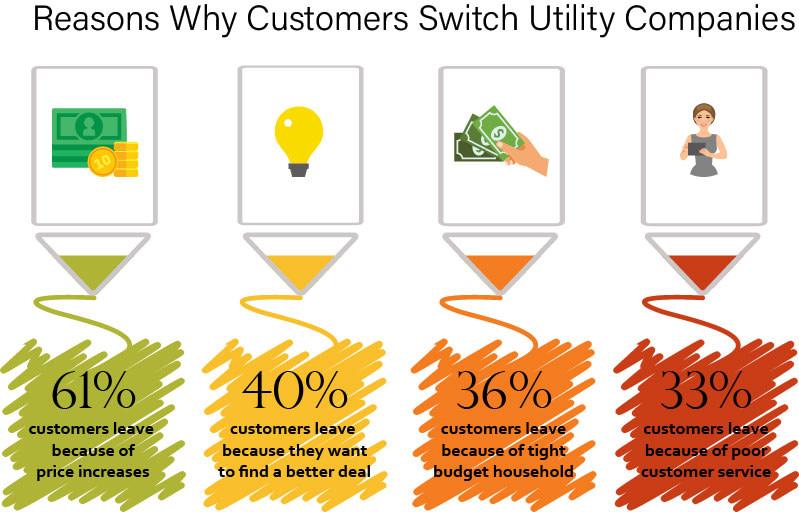customer experience in utilities industry